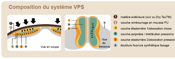 Coupe système VPS